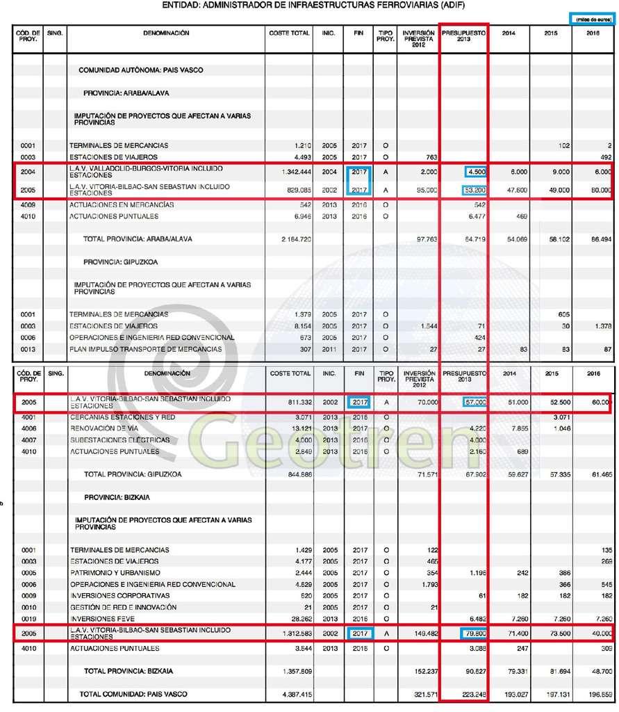Presupuestos Generales del Estado de España para 2013 y la